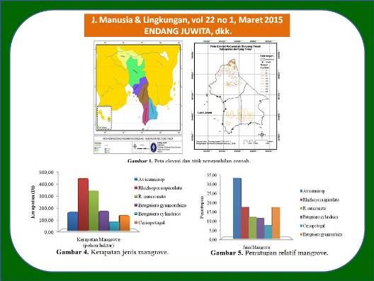 Kondisi habitat dan ekosistem mangrove kecamatan simpang pesak kondisi habitat dan ekosistem mangrove kecamatan simpang pesak belitung timur untuk pengembangan tambak udang habitat conditions and mangrove ecosystem in ccuart Image collections