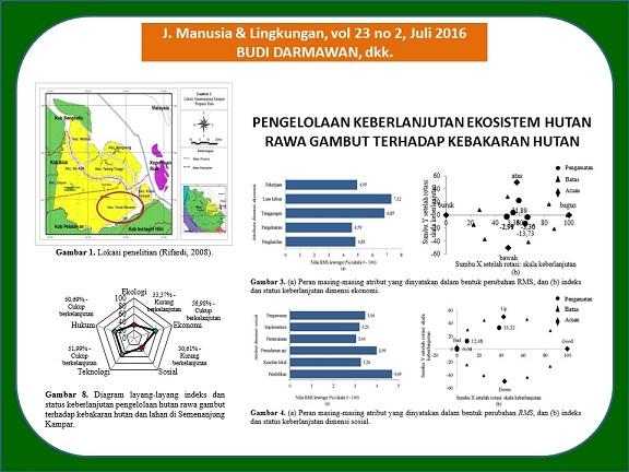 Pengelolaan keberlanjutan ekosistem hutan rawa gambut terhadap pengelolaan keberlanjutan ekosistem hutan rawa gambut terhadap kebakaran hutan dan lahan di semenanjung kampar sumatera sustainable management of peat ccuart Gallery